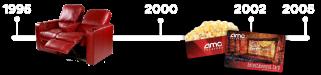 AMC history 1995-2005